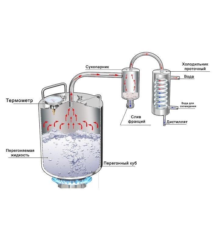Vari dobro самогонный аппарат самогонный выход